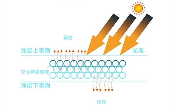 反射隔熱(re)涂料系(xi)列